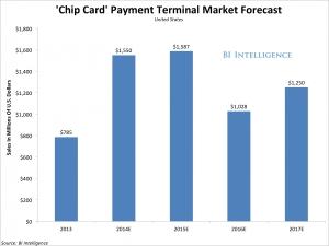 Chip card terminal forecast