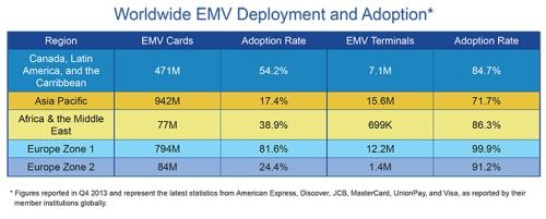 EMVCo_EMV_Deployment_Stats_738x298