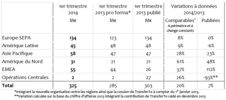 Ingenico Chiffres 1er trismestre 2014:2