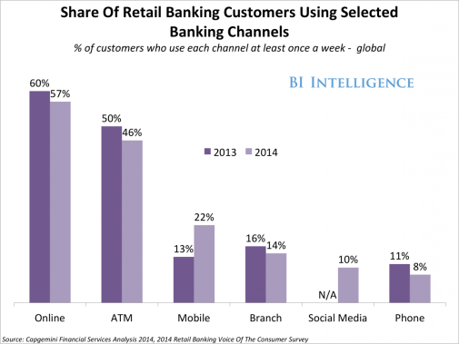retail banking-BI Intelligence