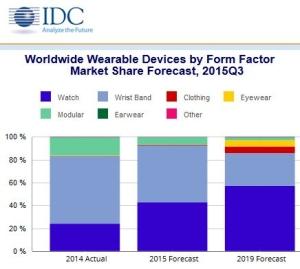 111 de wearables IDC-200116