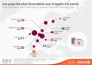 chartoftheday_4448_la_france_un_pays_peu_favorable_aux_applis_d_e_sante_n (1)