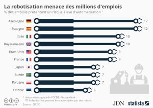 chartoftheday_5366_la_robotisation_menace_des_millions_d_emplois_n