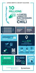 infographie-safran-chili-10m-cartes-identite-electroniques-passeports
